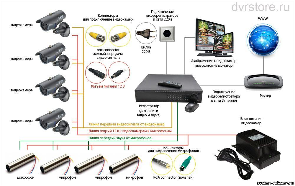 СНиПы, установить камеры в квартиру с выходом в интернет самый дешевый